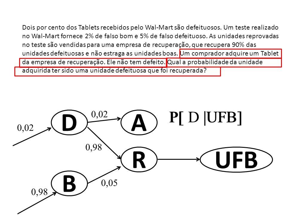 D A R UFB B P[ |UFB] P[ D |UFB] 0,02 0,02 0,98 0,05 0,98